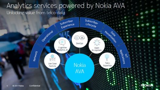 Nokia global services 3