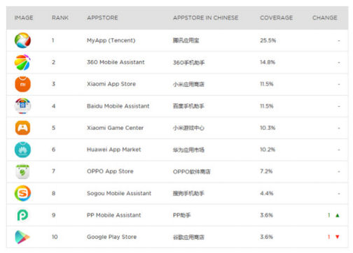 Nokia malware China app store breakdown