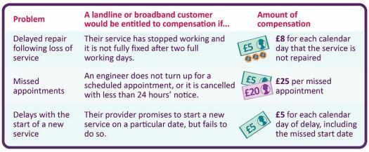 Ofcom ISP compensation