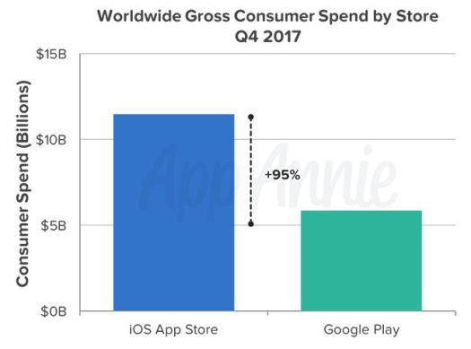 App Annie Q4 2017 spend