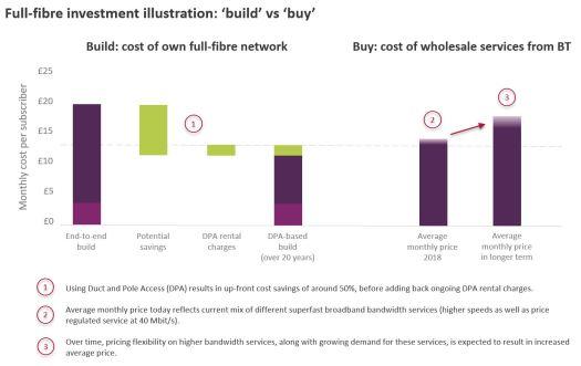 Ofcom fibre investment