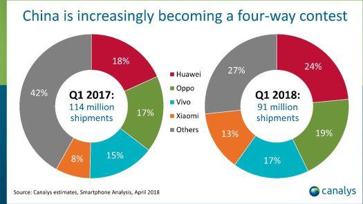 Canalys China Q1 2018