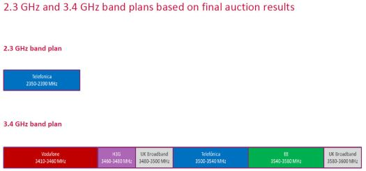 Ofcom 5G spectrum allocation chart