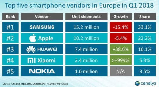 Canalys Europe smartphone Q1 2018 2