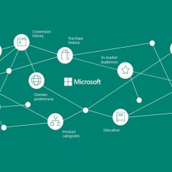Telecom Network Diagram Microsoft Kitchenaid Mixer Wiring Launches Its Own Personalised Advertising Platform Incredibly In Depth With Very Specific Messages And Almost Invasive Intuition While This Is Common Practice Across The Digital Economy Has