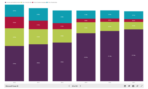 Ofcom report revenue types