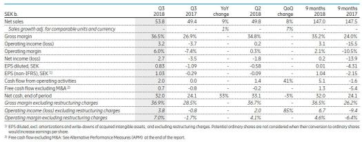 Ericsson Q3 financials