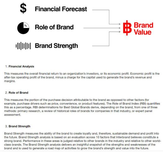Interbrand methodology