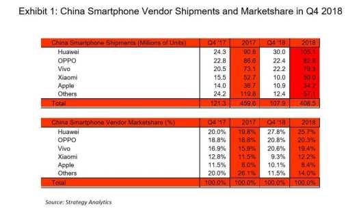 SA China smartphone market 4Q18