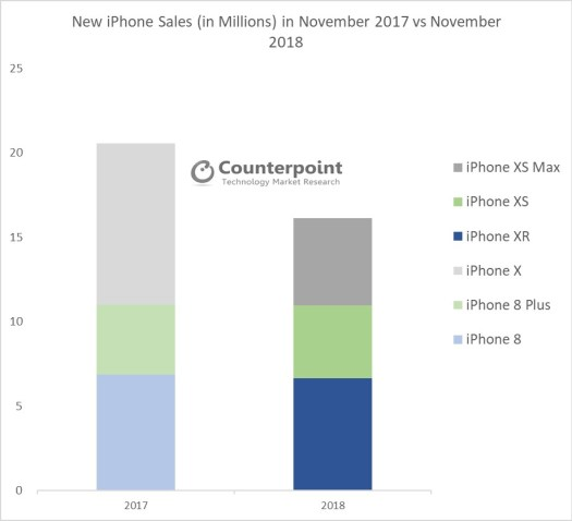 iPhone-November-Sales-2017-vs-2018