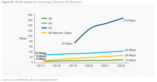 Cisco VNI speed by technology