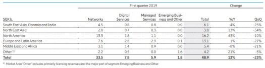 Ericsson Q1 segments