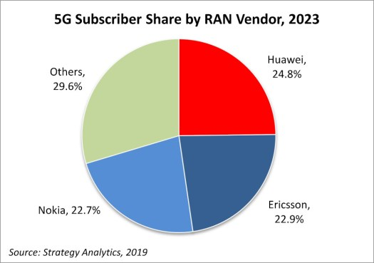 SA 5G RAN chart