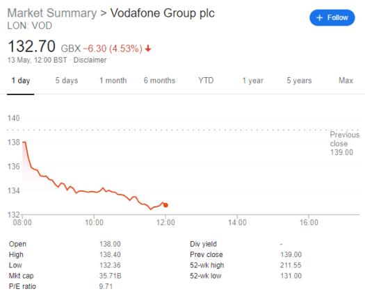 Vodafone Shareprice