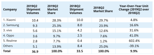 IDC India smartphone shipments