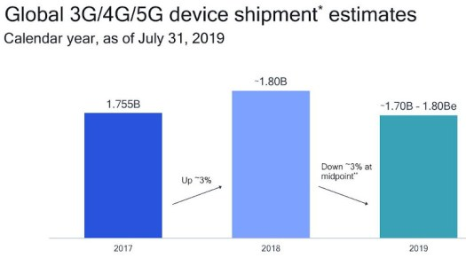 Qualcomm shipment outlook