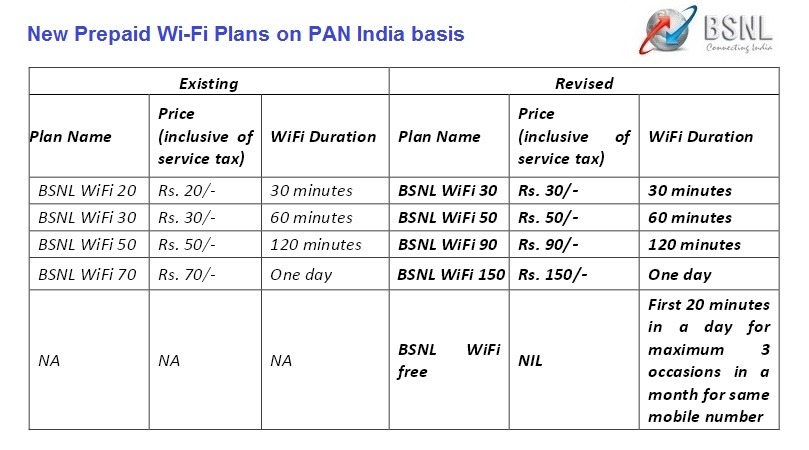 Home Wifi Plans update] bsnl launches prepaid wi-fi plans with unlimited download