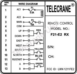 Telecrane USA  F21E2