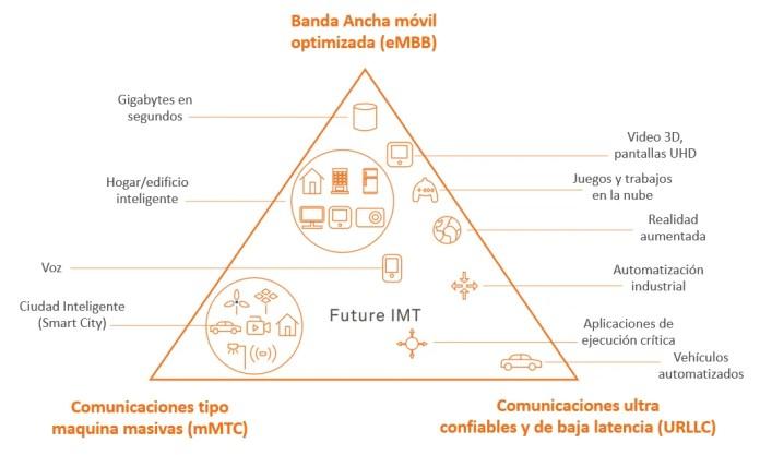 Figura 3. Escenarios de Uso de la Tecnología 5G