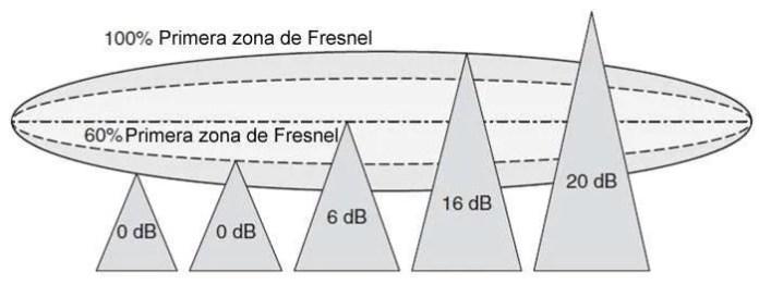 Figura 5.4. Aproximación de pérdidas