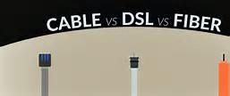 Cable DSL Fiber