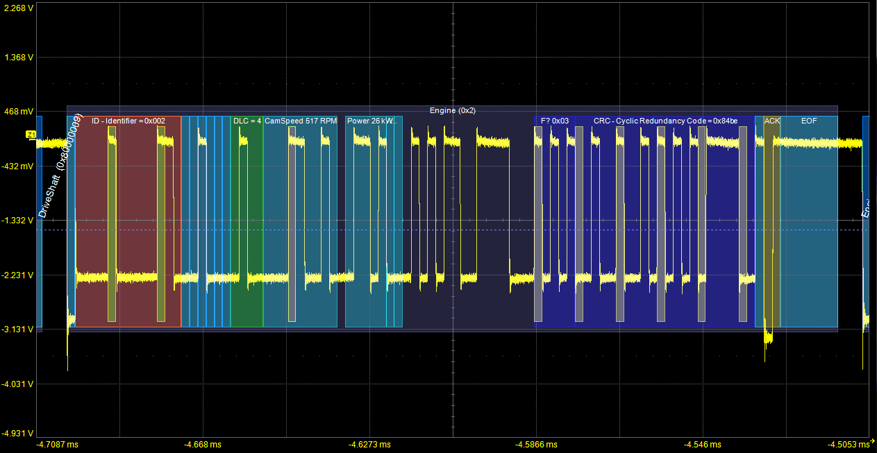 hight resolution of a transparent overlay with color coding for specific portions of each protocol and the entire message frame makes it easy to understand your serial data