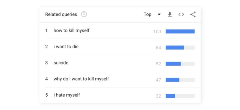 ТОП-5 связанных с запросом «Как убить себя»