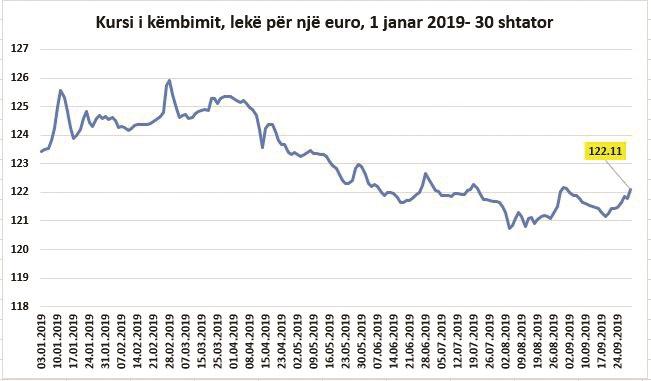Euro forcohet ndaj lekut, shkak prerjet e reja nga Banka e