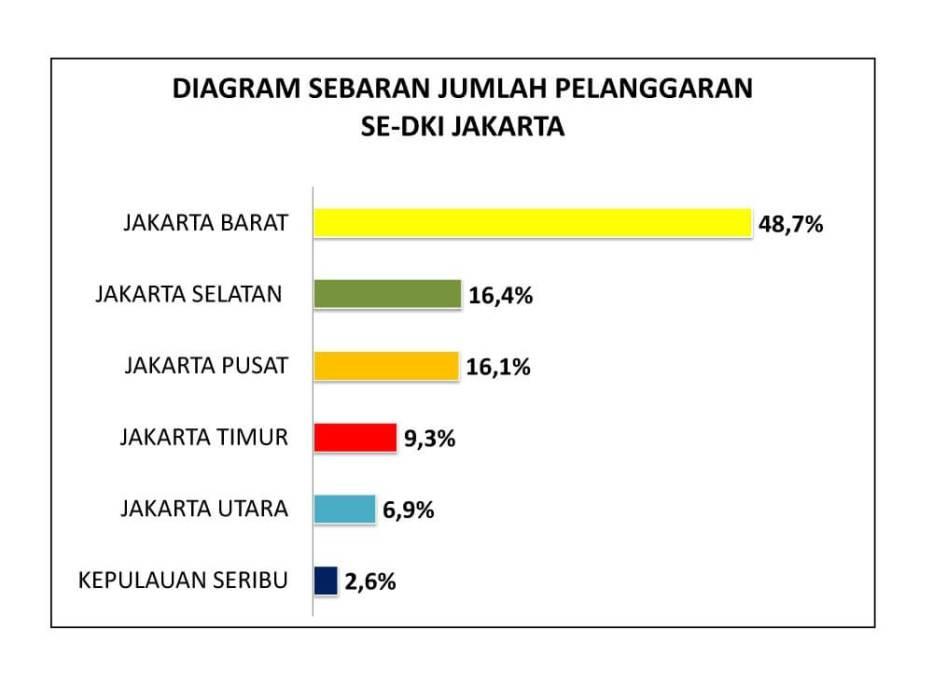 Hasil Pemantauan Relawan KIPP Jakarta, ESP & JaDI DKI Jakarta Pemilu Perlu Perbaikan