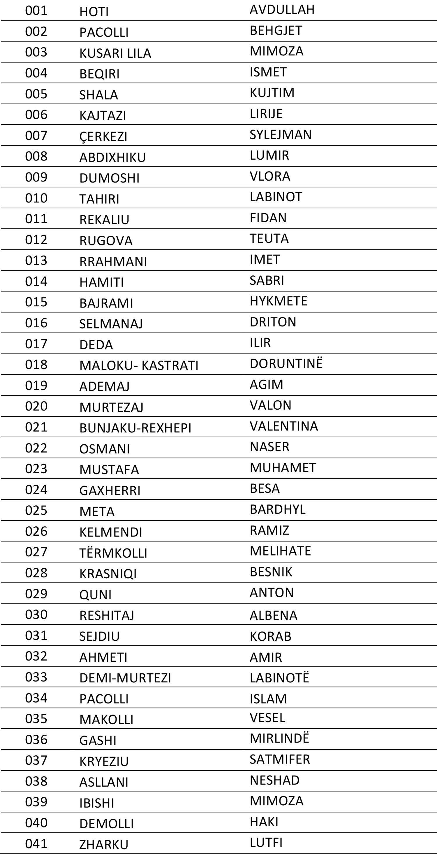 Këta janë kandidatët për deputetë të LDK-AKR-së dhe