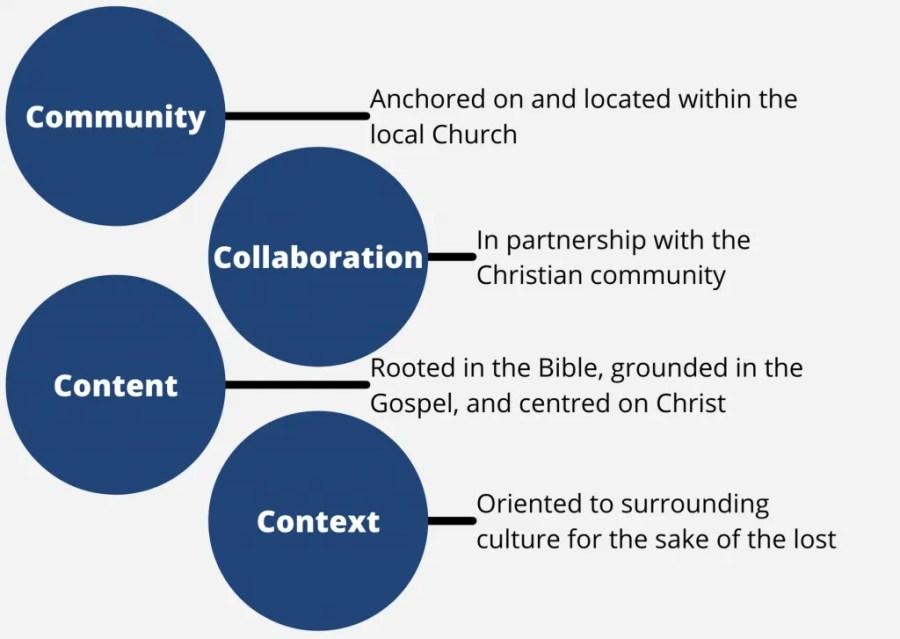 Training Initiative four pillars description
