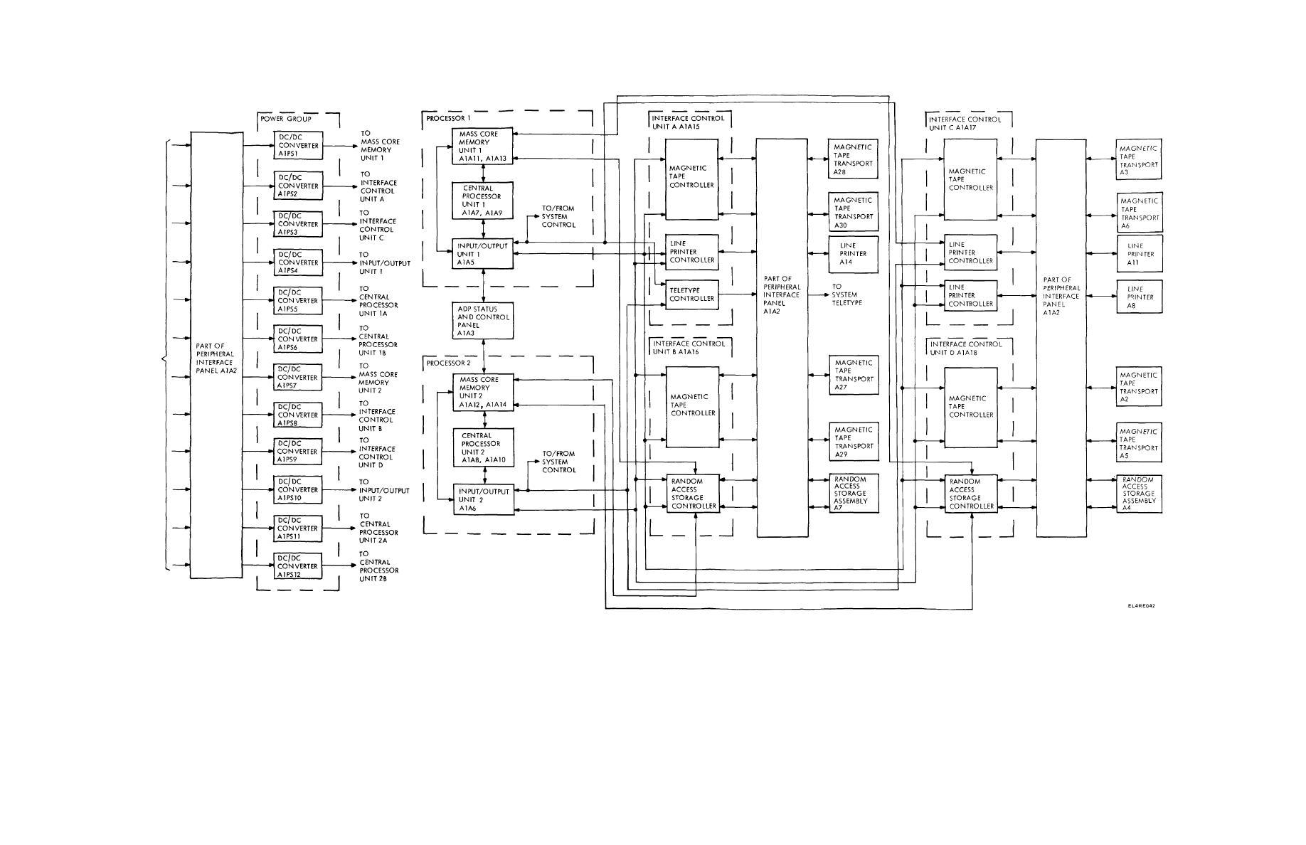Figure Fo 4 Mscpg Block Diagram