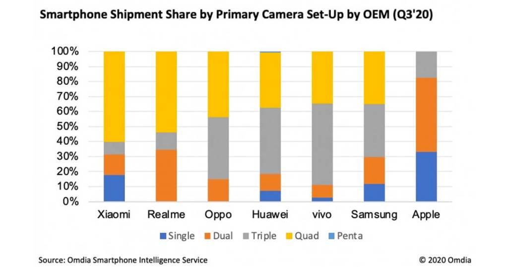 Omdia les smartphones Quad cam sont devenus les plus populaires parmi les consommateurs telephoni