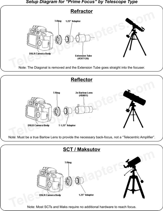 slr camera diagram 2003 ford expedition radio wiring pentax k dslr prime focus kit 1 25 telescope for cameras
