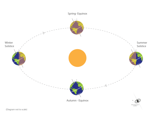 small resolution of equinox and solstice
