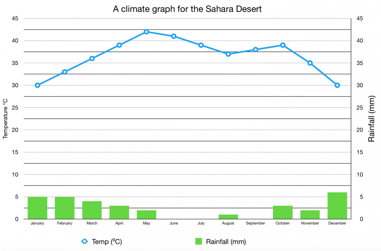 Interpreting And Drawing Climate Graphs