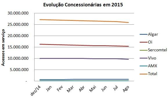 STFC Concessionárias evolução AGO