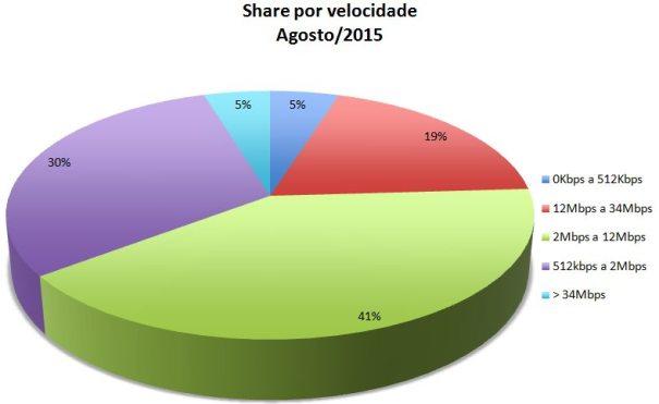 Share SCM Velocidade - Agosto