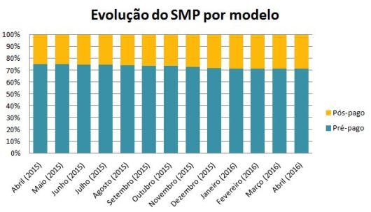 SMP pre-pos abril