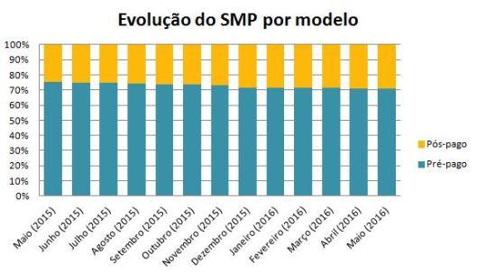 SMP-evolução-PrePos-Mai16