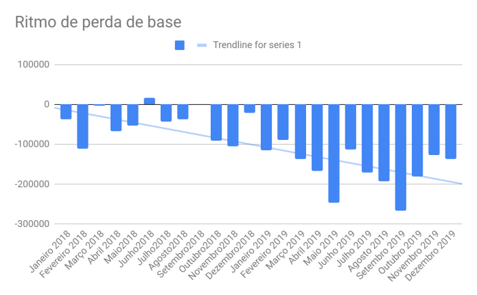 Perda de base no mercado de TV paga em 2019