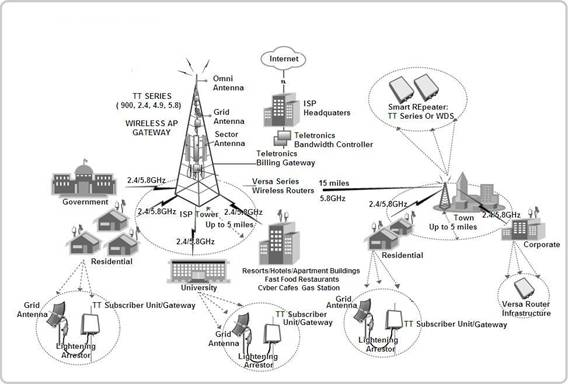 TeletronicsPoint-to-Multi-Point Diagram (Click here to