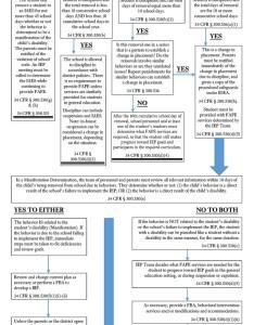 Flow chart on special education discipline also telios law rh telioslaw