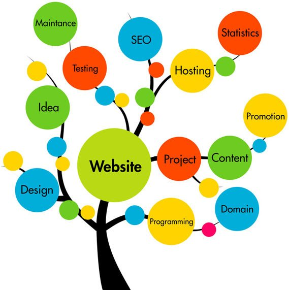 web designers near me company