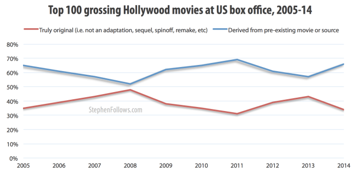Why Is Hollywood So Derivative? What Can We Do About it?