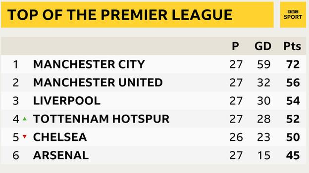 Top of the Premier League table snapshot: Man City 1st, Man Utd in 2nd, Liverpool 3rd, Tottenham 4th, Chelsea in 5th and Arsenal 6th
