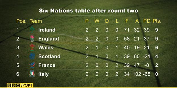 Six Nations table graphic