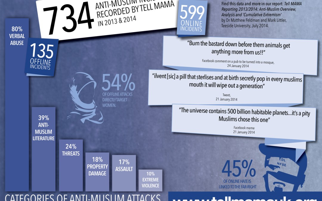 'Anti-Muslim Overview, Analysis & Cumulative Extremism', July 2014