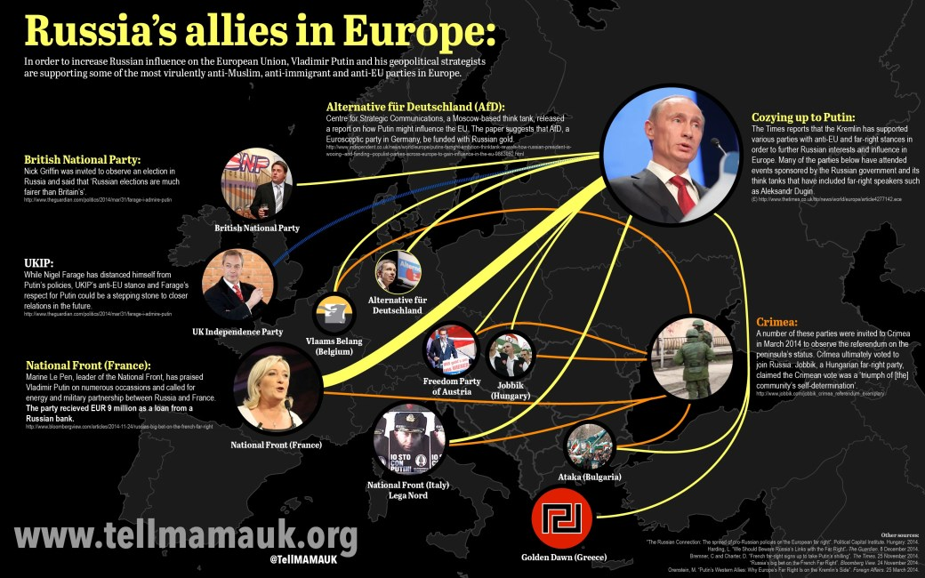 Russia's allies in Europe