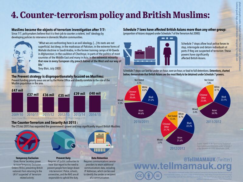 Counter Terrorism Policy and British Muslims